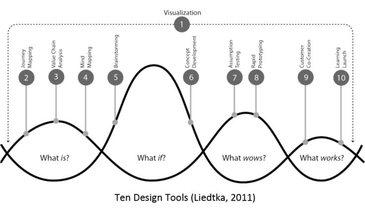Ten Design Tools (Liedtka, 2011)